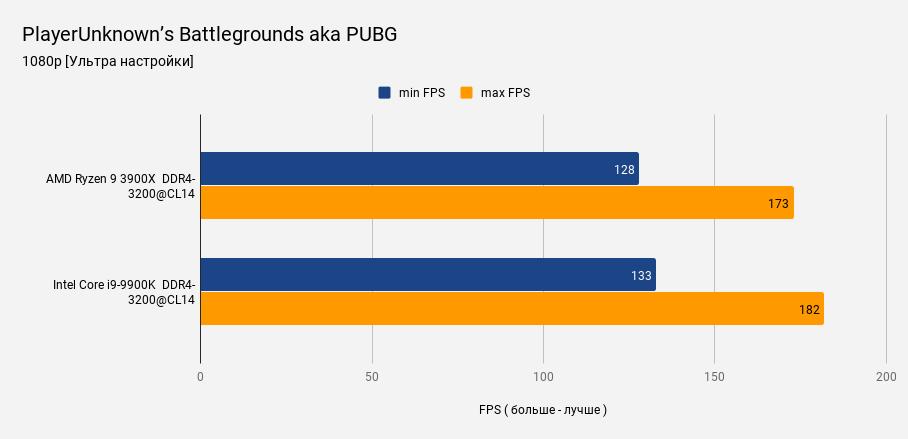 PlayerUnknown's Battlegrounds aka PUBG